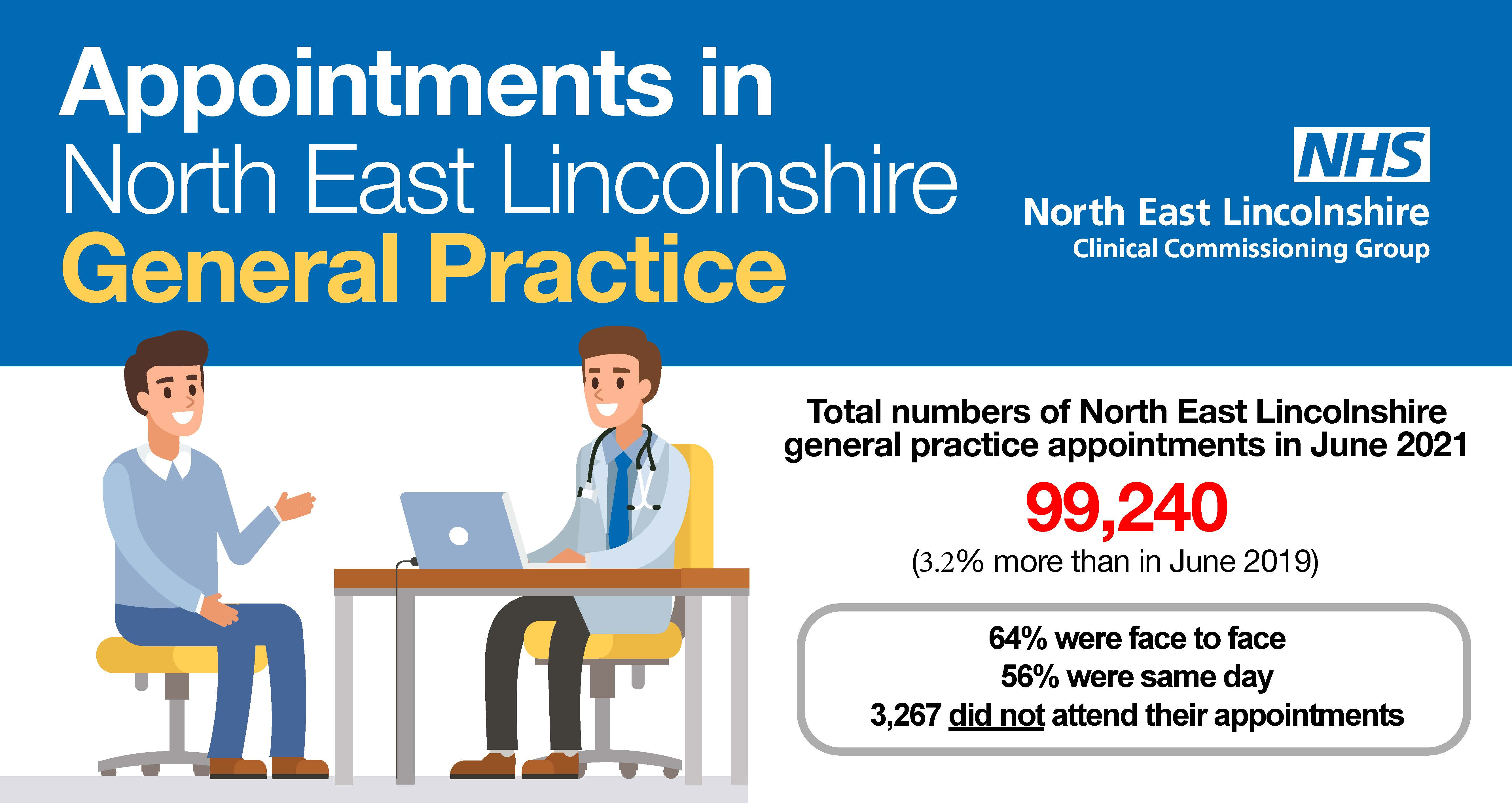 Appointments in North East Lincolnshire General Practice. Total numbers of North East Lincolnshire general practice appointments in June 2021: 99,240 (3.2% more than June 2019). 64% were face to face, and 56% were same day. 3,267 did not attend their appointments.